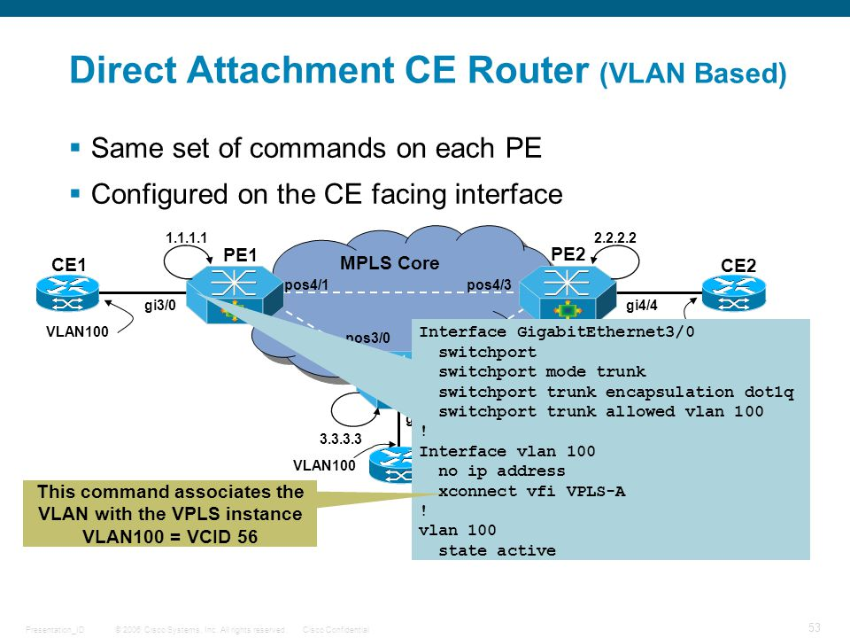 Direct Attachment CE Router (VLAN Based)