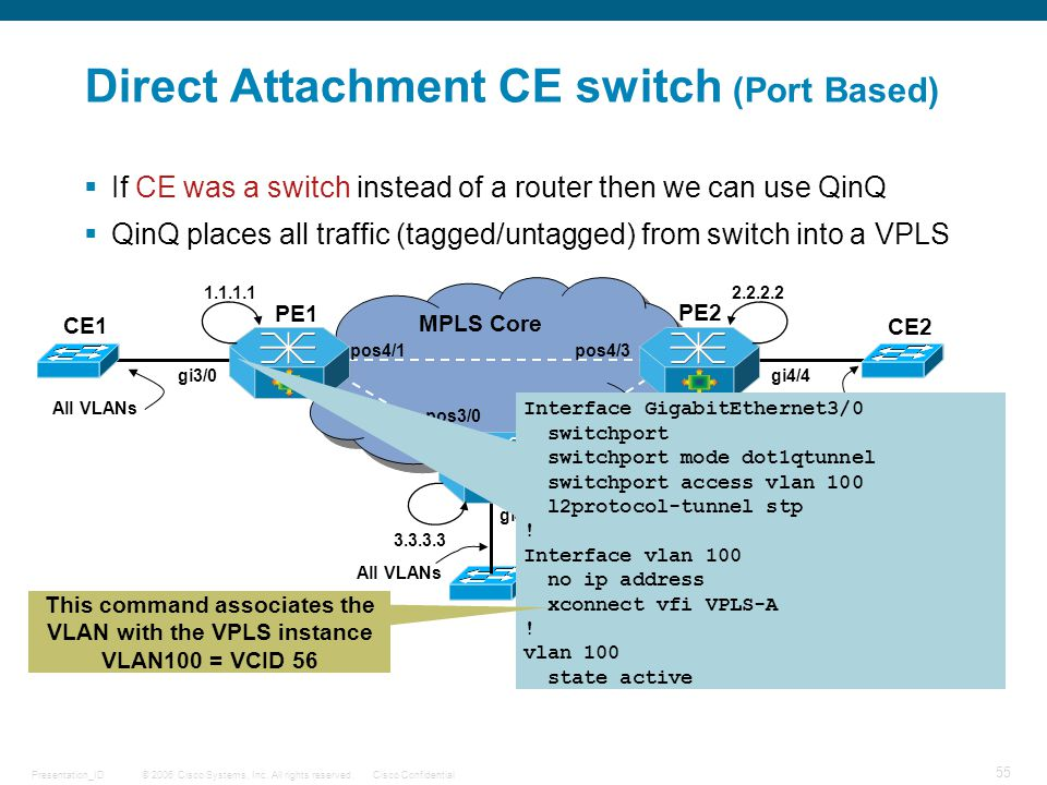 Direct Attachment CE switch (Port Based)