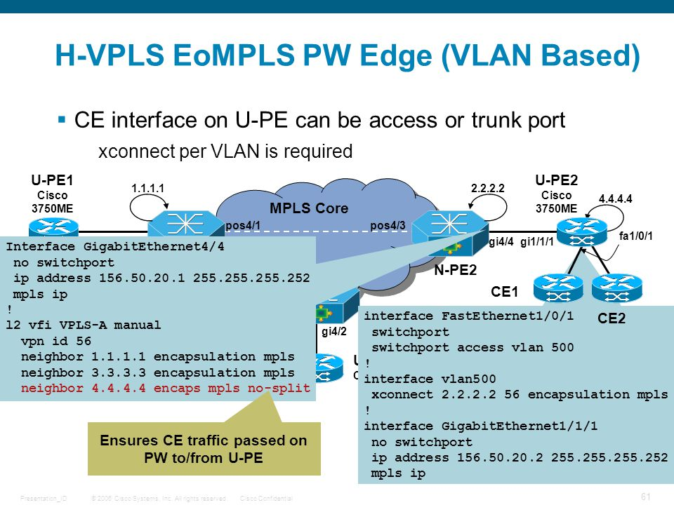 H-VPLS EoMPLS PW Edge (VLAN Based)