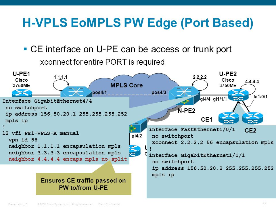 H-VPLS EoMPLS PW Edge (Port Based)