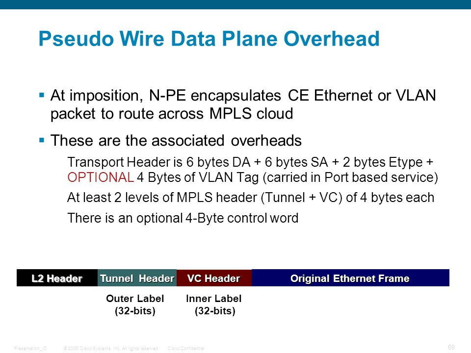 Pseudo Wire Data Plane Overhead