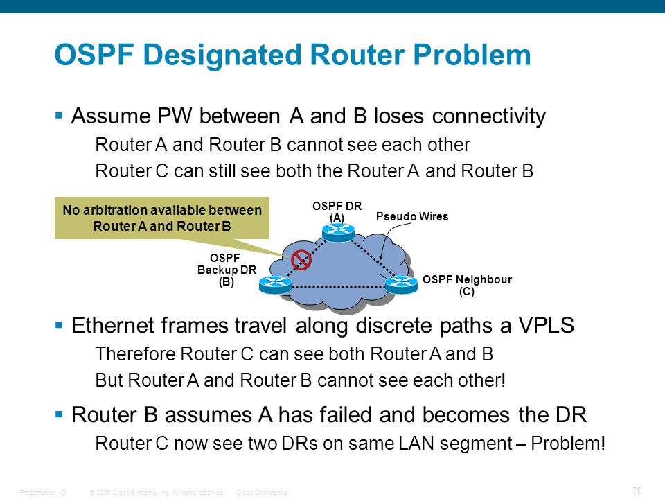 OSPF Designated Router Problem
