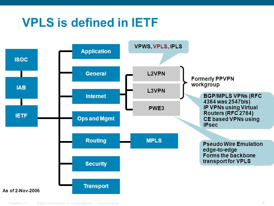 VPLS is defined in IETF VPWS, VPLS, IPLS Application ISOC General