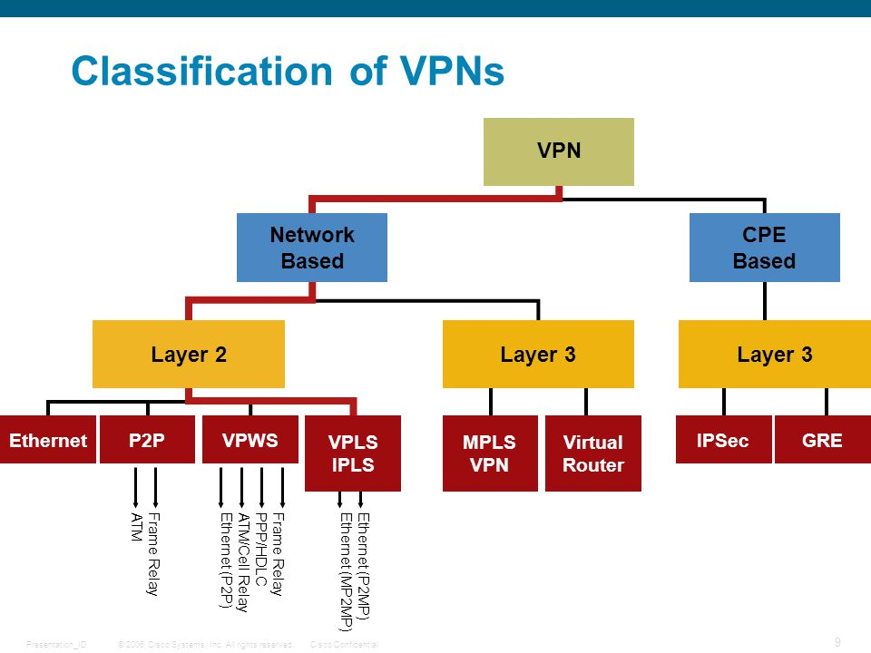 Classification of VPNs