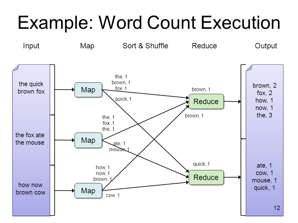 Example: Word Count Execution