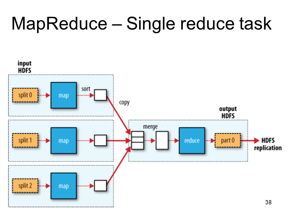 MapReduce – Single reduce task