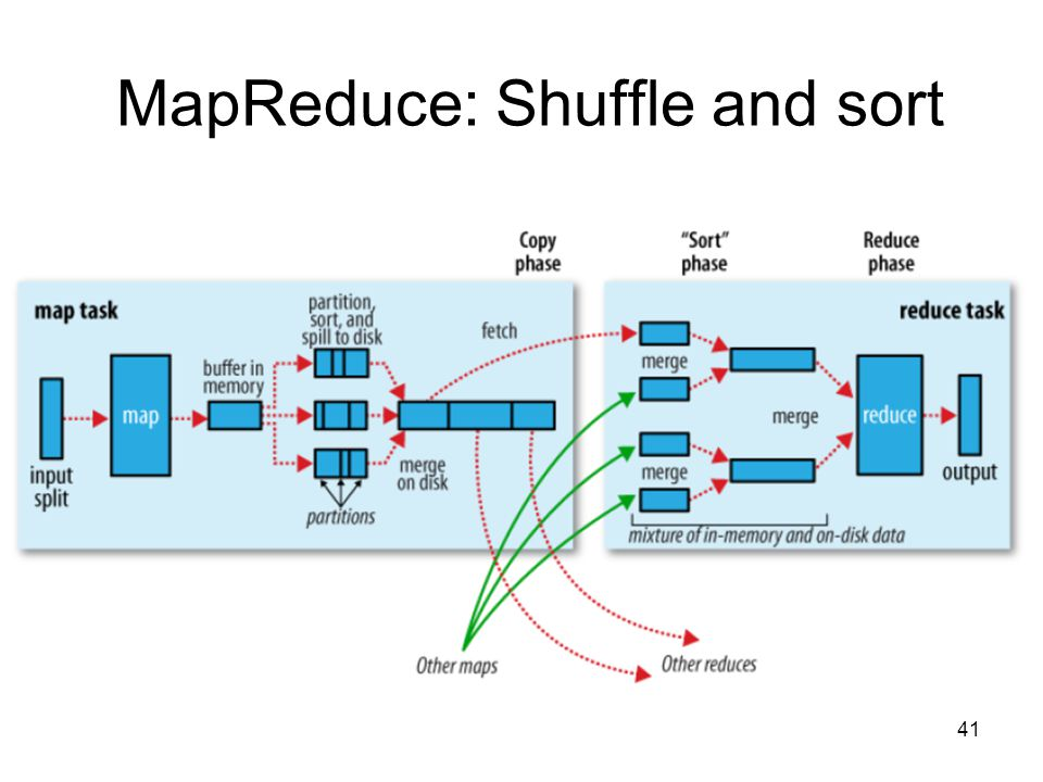 MapReduce: Shuffle and sort