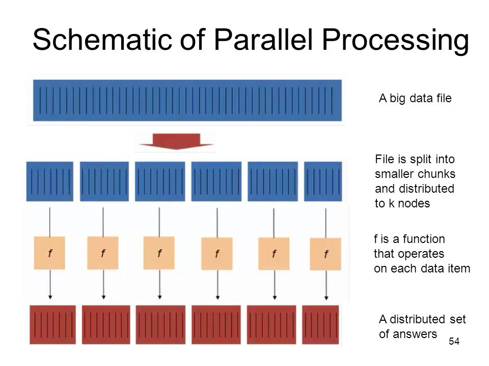 Schematic of Parallel Processing