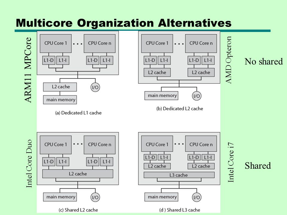 Multicore Organization Alternatives