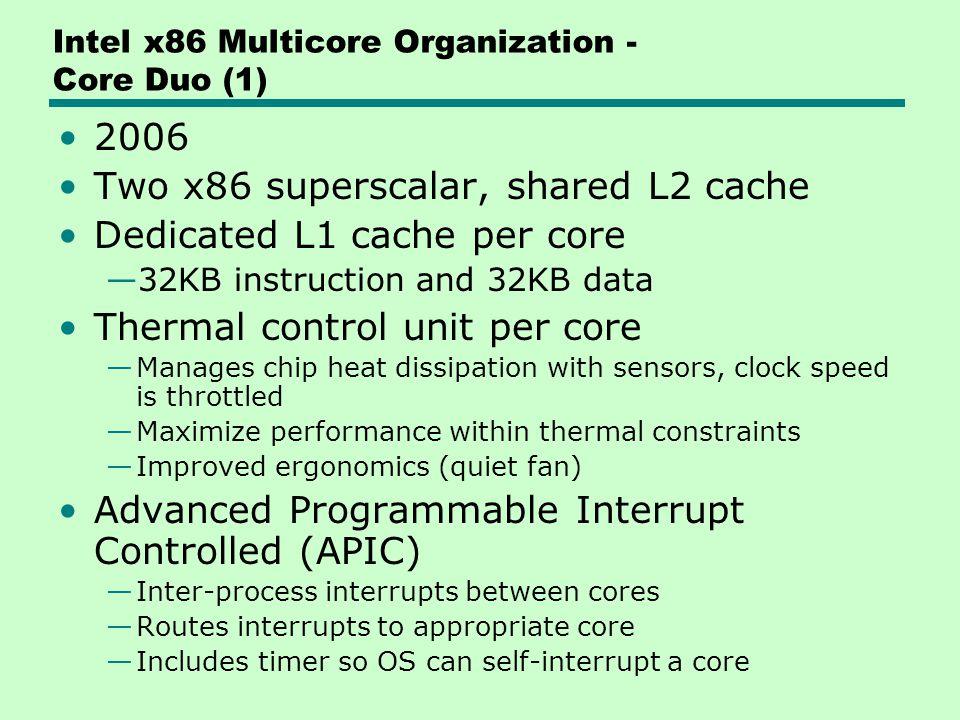 Intel x86 Multicore Organization - Core Duo (1)