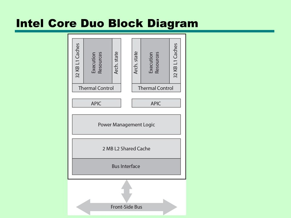 Intel Core Duo Block Diagram
