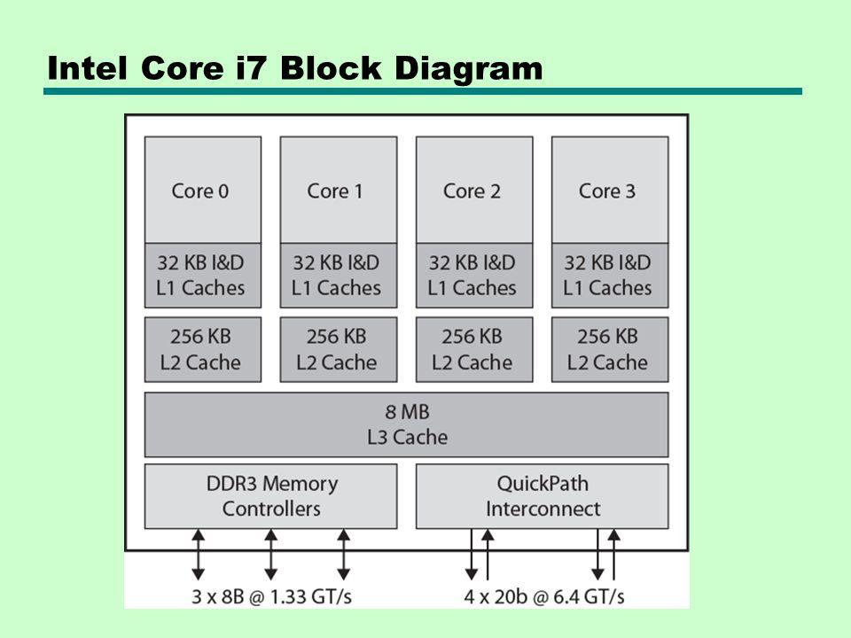 Intel Core i7 Block Diagram