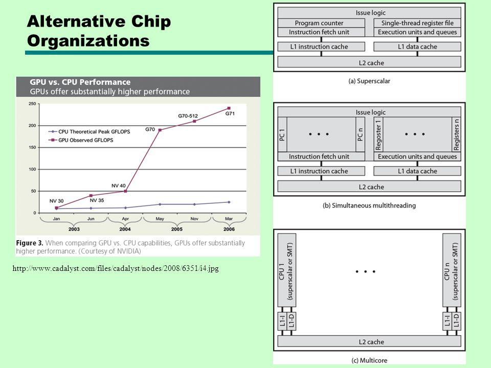 Alternative Chip Organizations