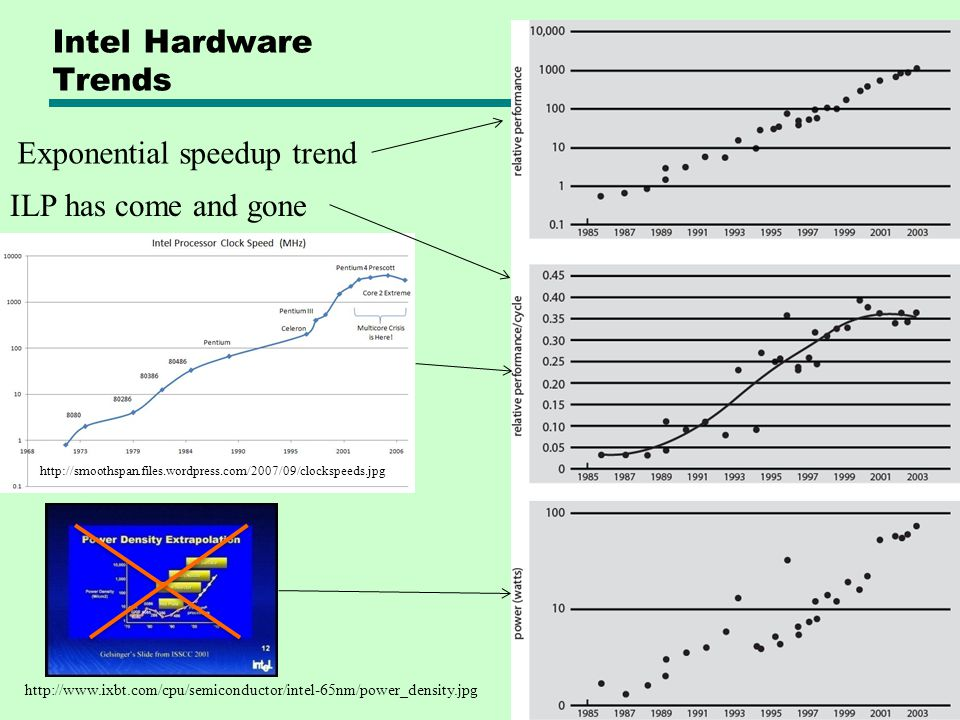 Exponential speedup trend