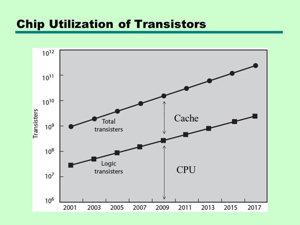 Chip Utilization of Transistors
