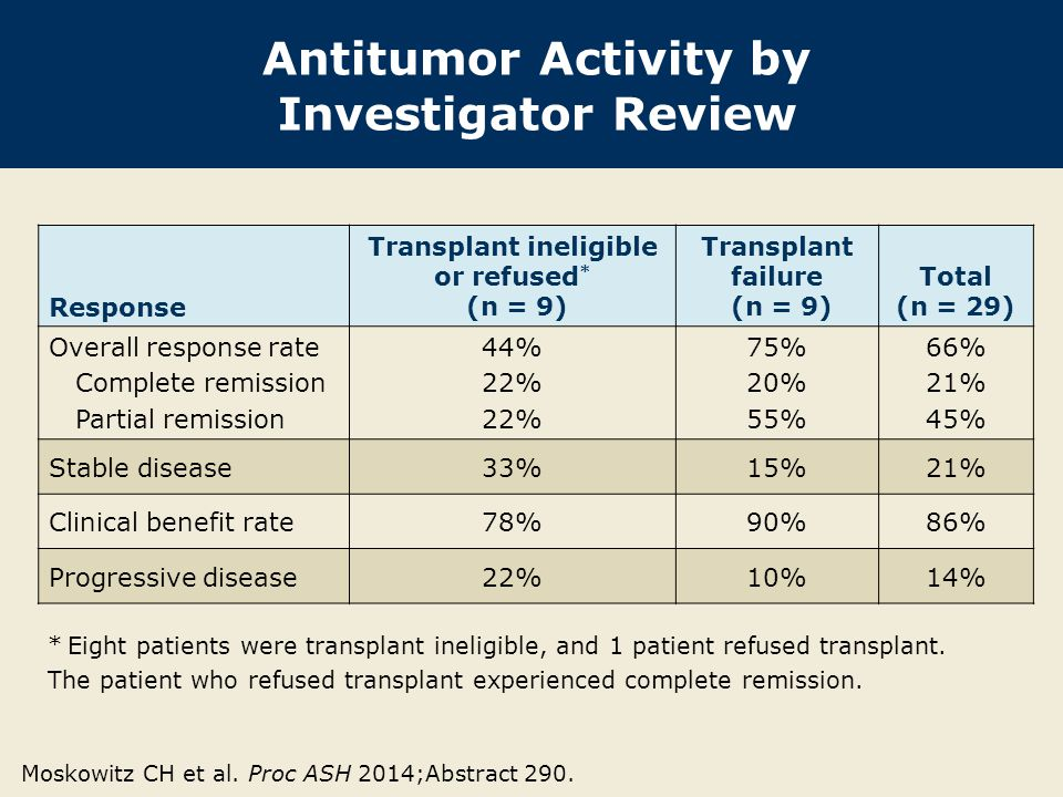 Antitumor Activity by Investigator Review