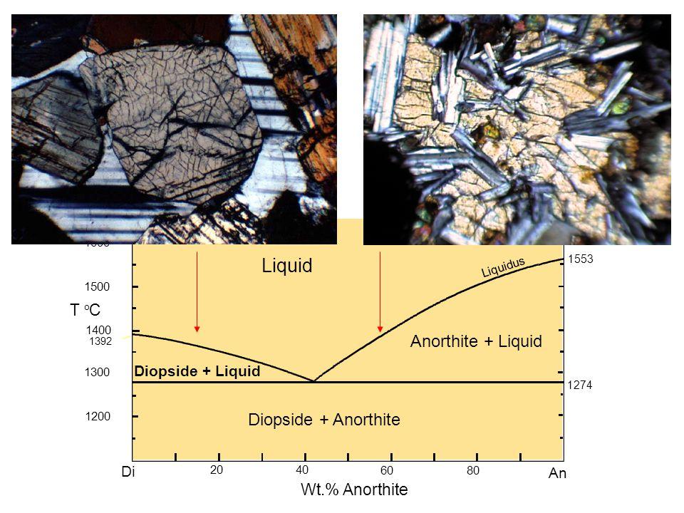 Liquid Anorthite + Liquid Diopside + Anorthite T C Wt.% Anorthite