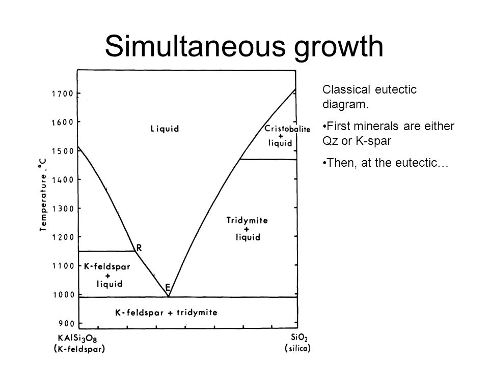 Simultaneous growth Classical eutectic diagram.