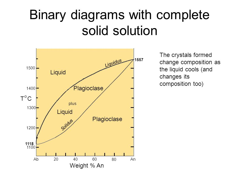 Binary diagrams with complete solid solution