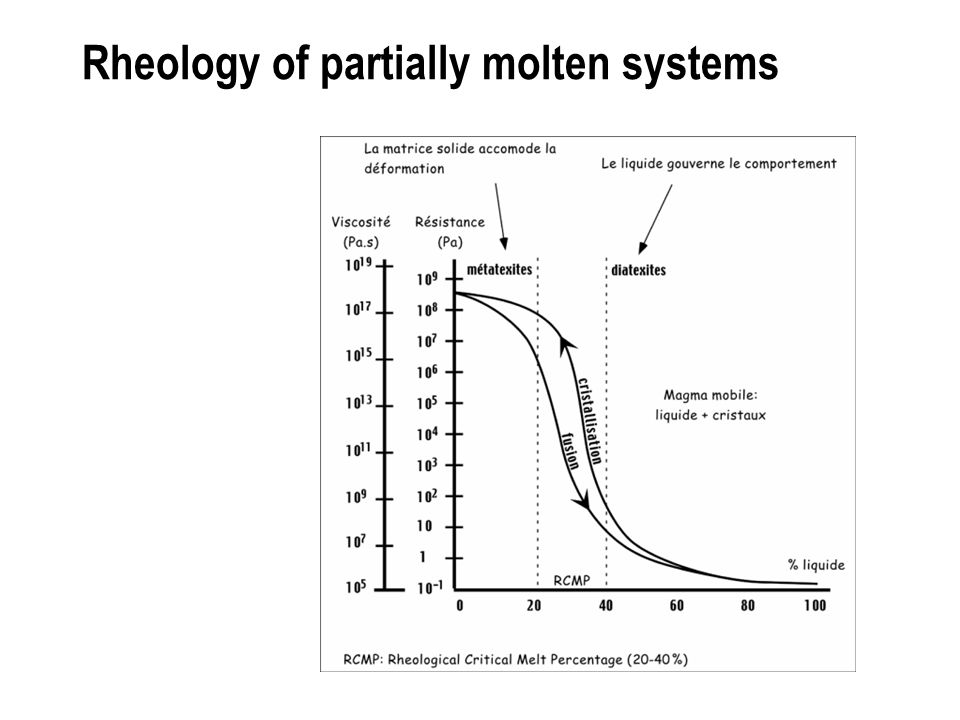 Rheology of partially molten systems