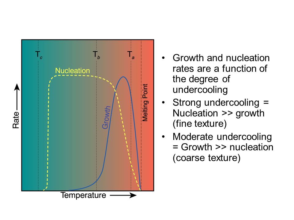 Growth and nucleation rates are a function of the degree of undercooling