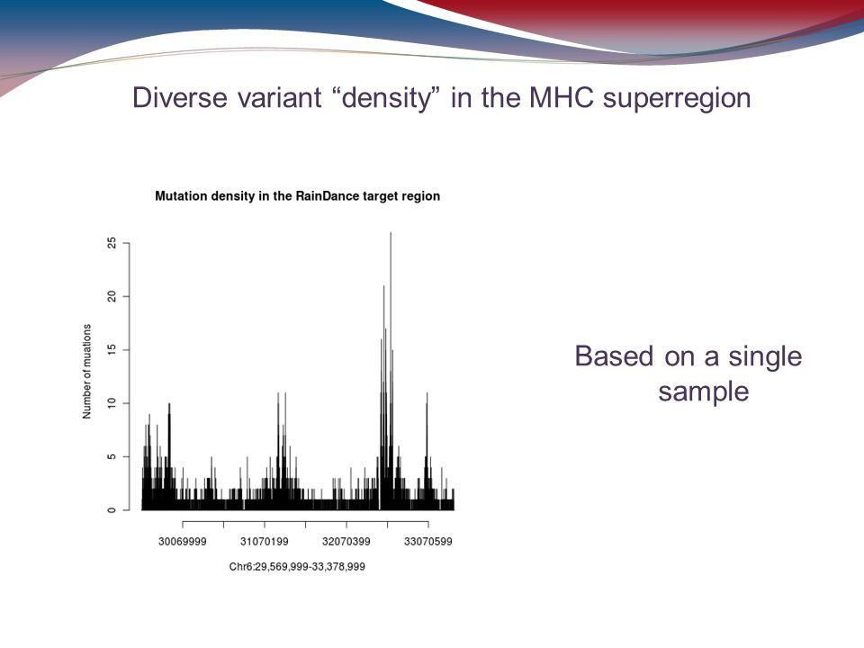 Diverse variant density in the MHC superregion