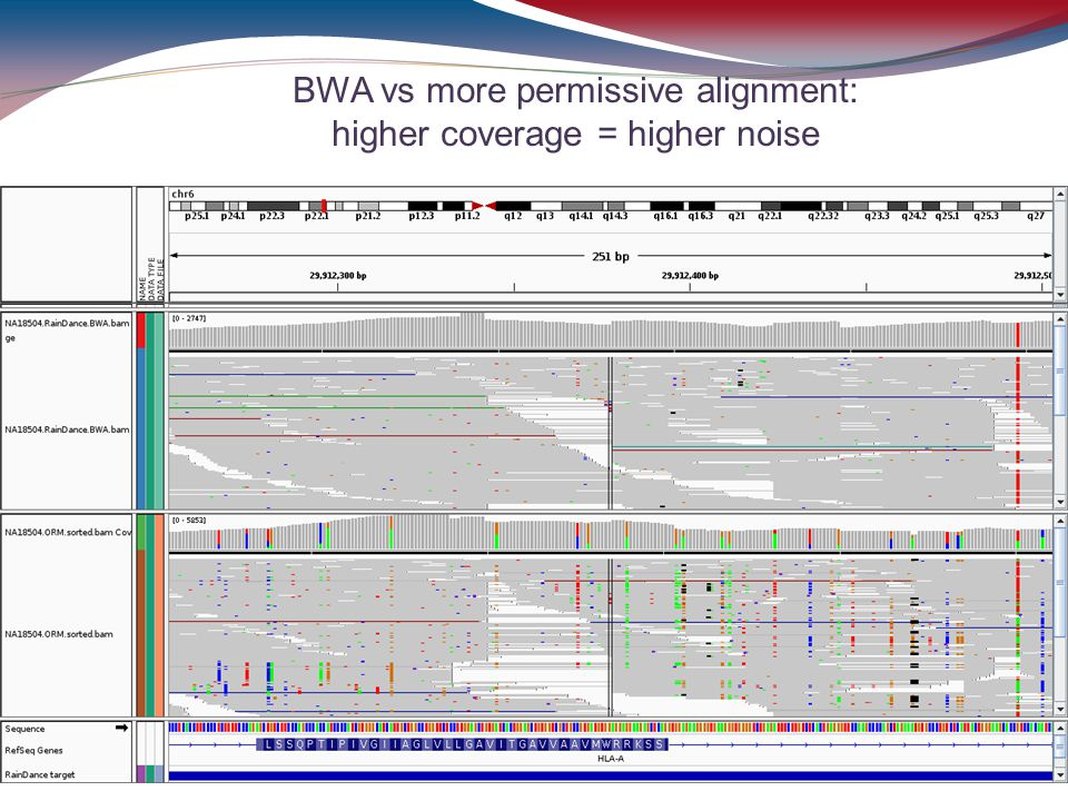 BWA vs more permissive alignment: higher coverage = higher noise