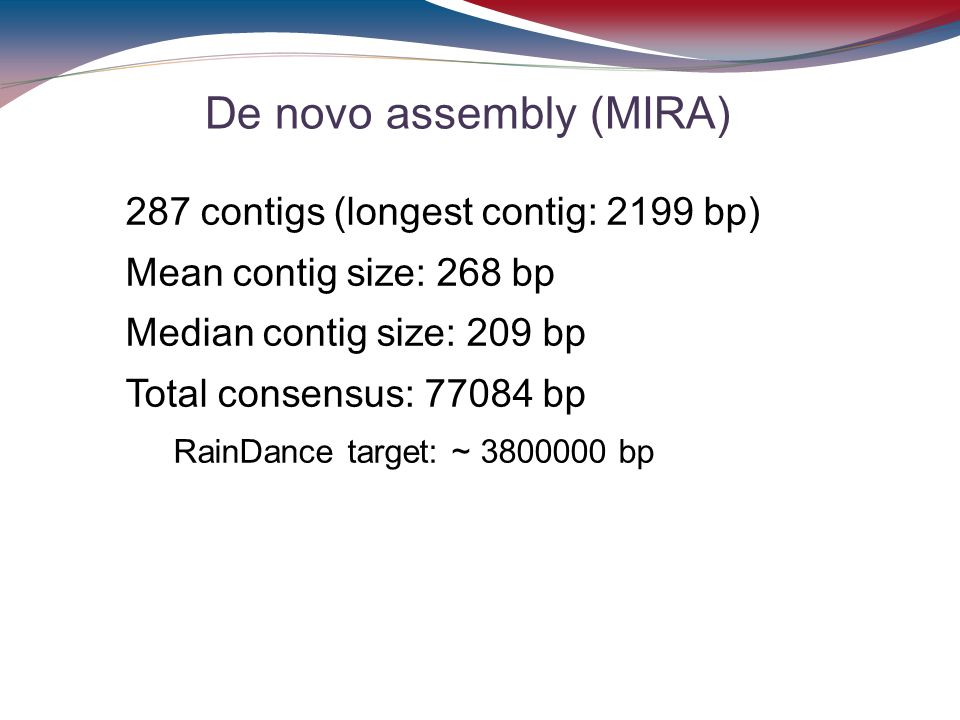 De novo assembly (MIRA)