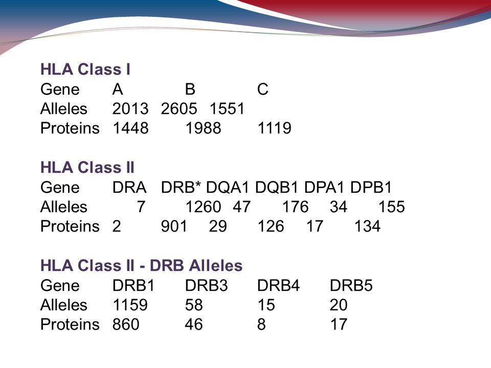 Gene DRA DRB* DQA1 DQB1 DPA1 DPB1 Alleles 7 1260 47 176 34 155