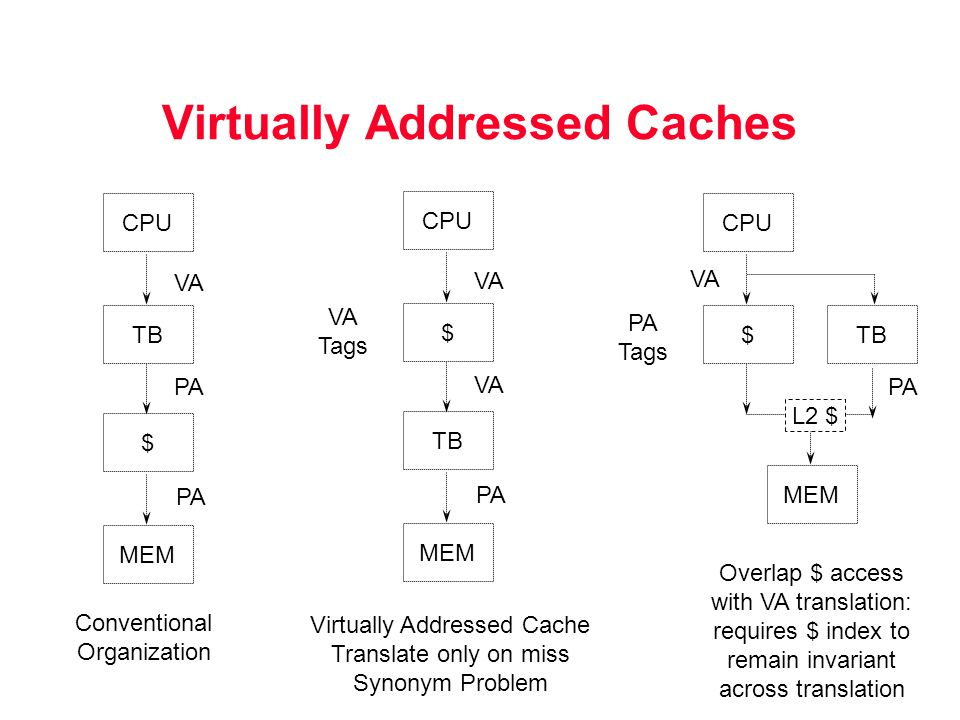 Virtually Addressed Caches