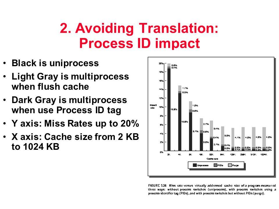 2. Avoiding Translation: Process ID impact