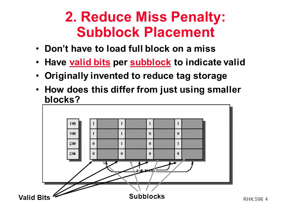 2. Reduce Miss Penalty: Subblock Placement