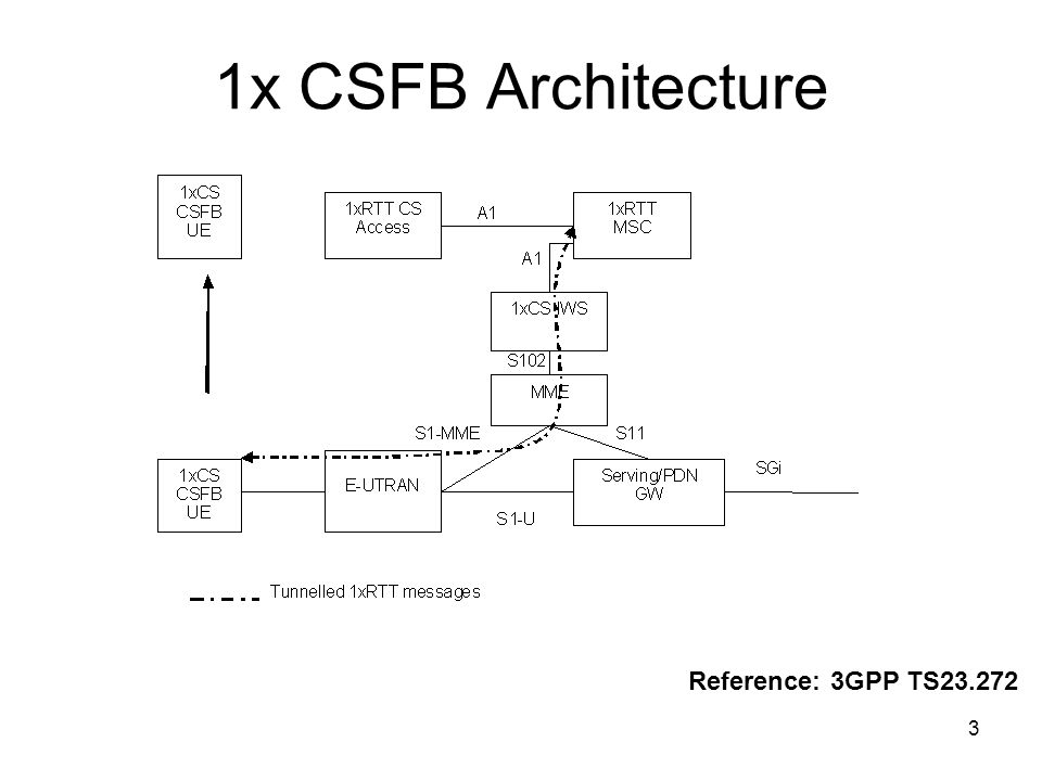 1x CSFB Architecture Reference: 3GPP TS23.272
