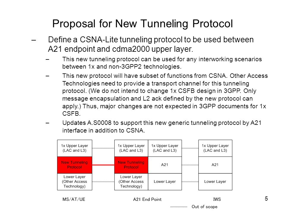 Proposal for New Tunneling Protocol
