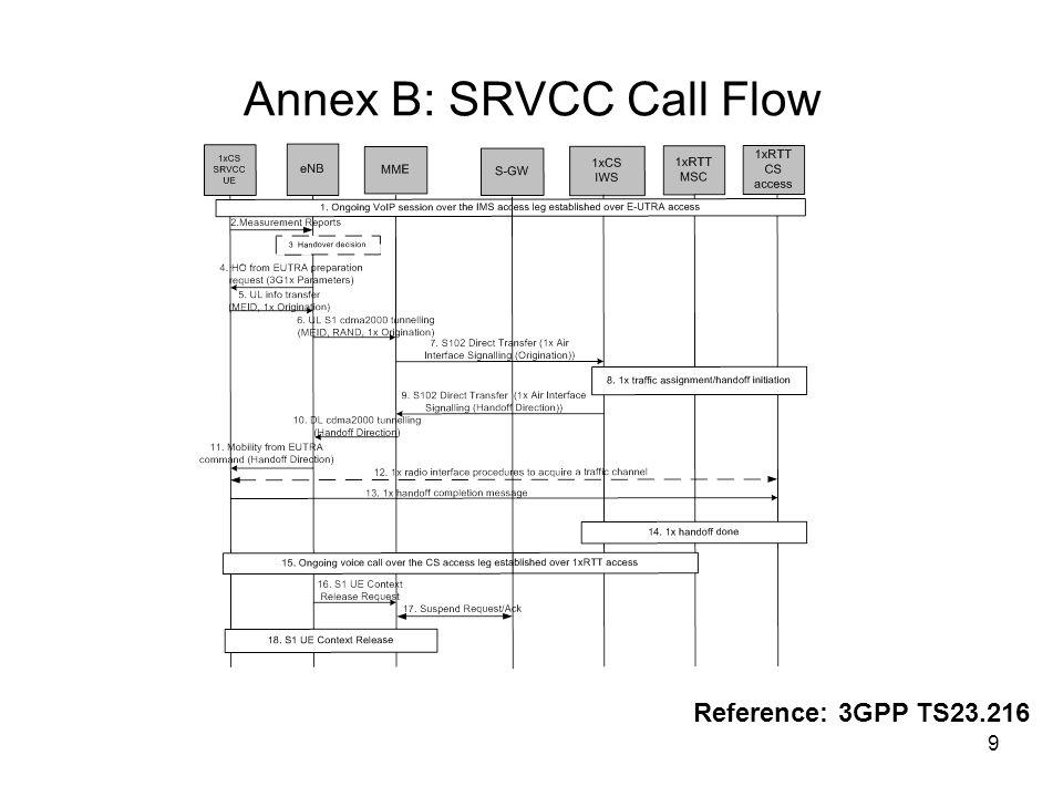 Annex B: SRVCC Call Flow