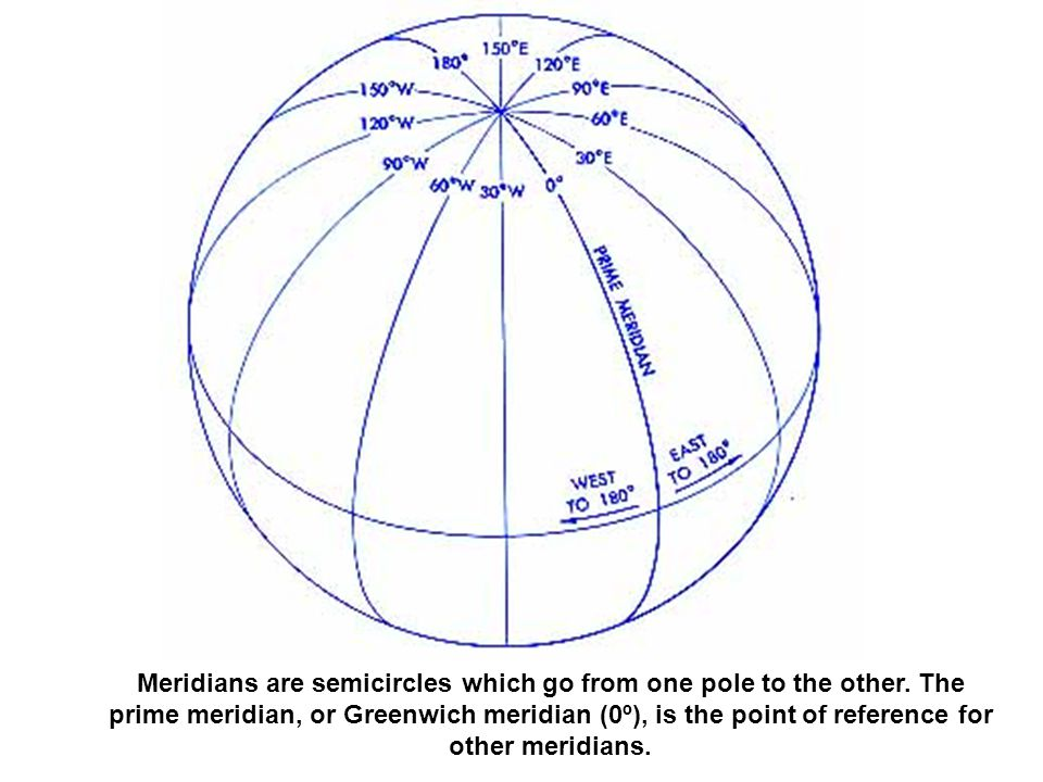 Meridians are semicircles which go from one pole to the other