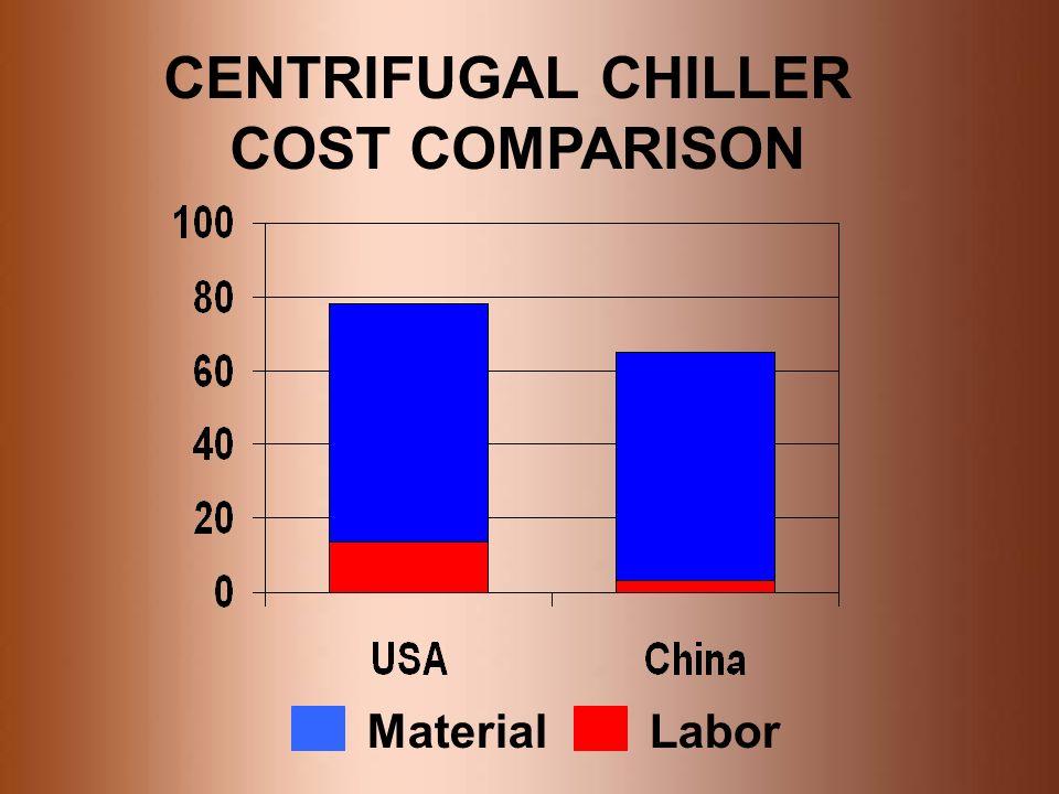 CENTRIFUGAL CHILLER COST COMPARISON