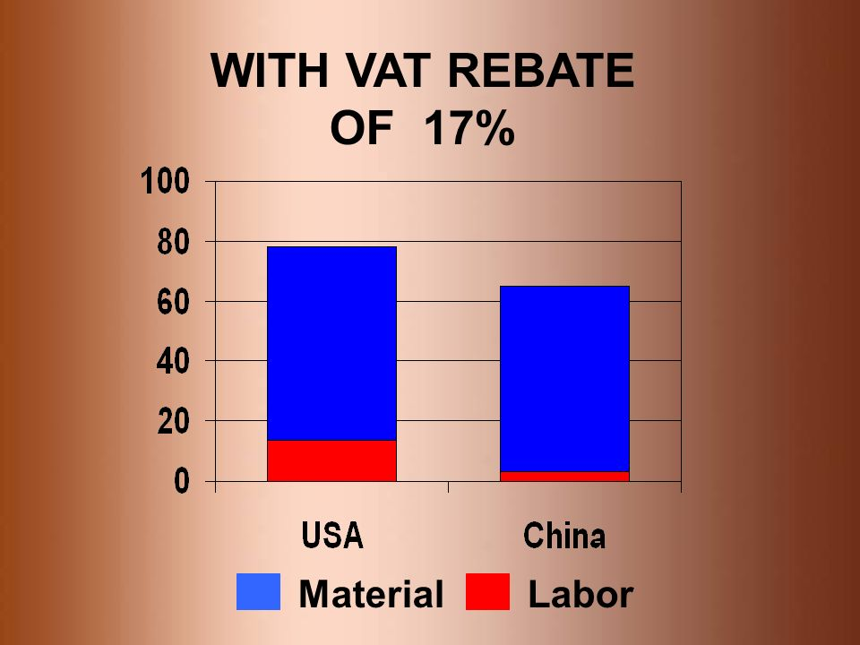 WITH VAT REBATE OF 17% Material Labor