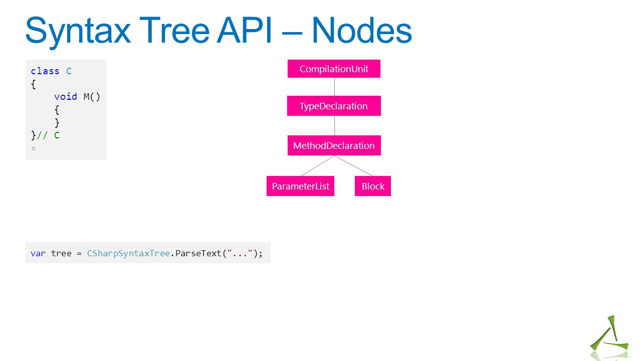 Syntax Tree API – Nodes class C { void M() } }// C ▫ CompilationUnit