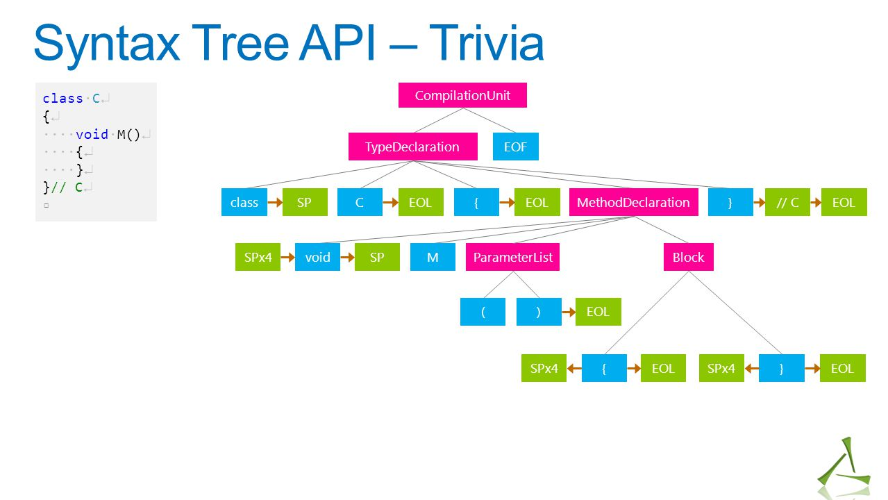 Syntax Tree API – Trivia