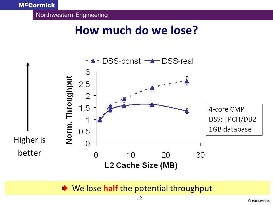 We lose half the potential throughput