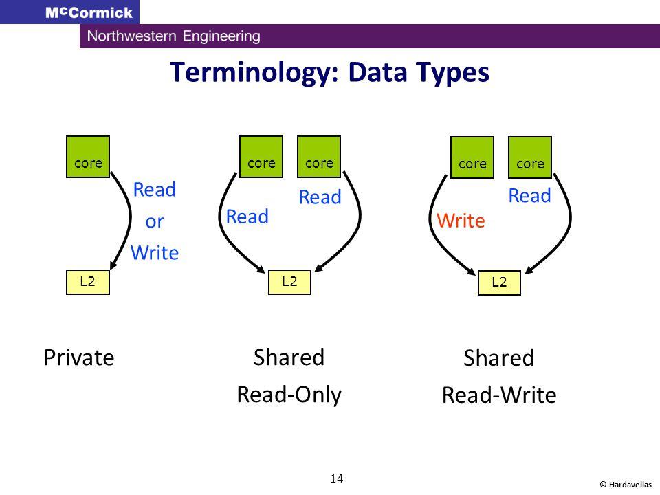 Terminology: Data Types