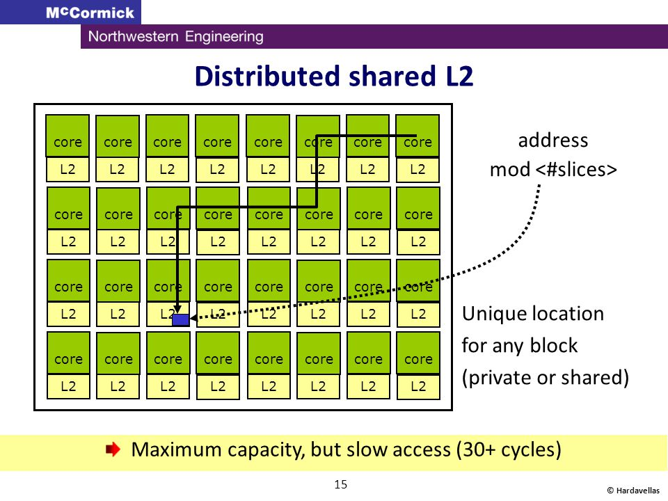 Maximum capacity, but slow access (30+ cycles)