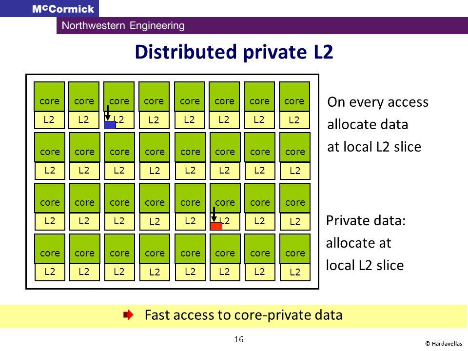 Fast access to core-private data
