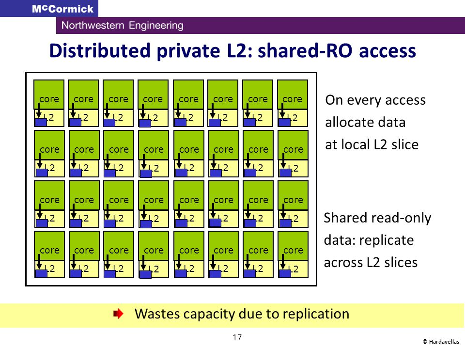 Distributed private L2: shared-RO access