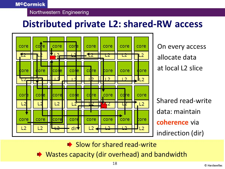 Distributed private L2: shared-RW access