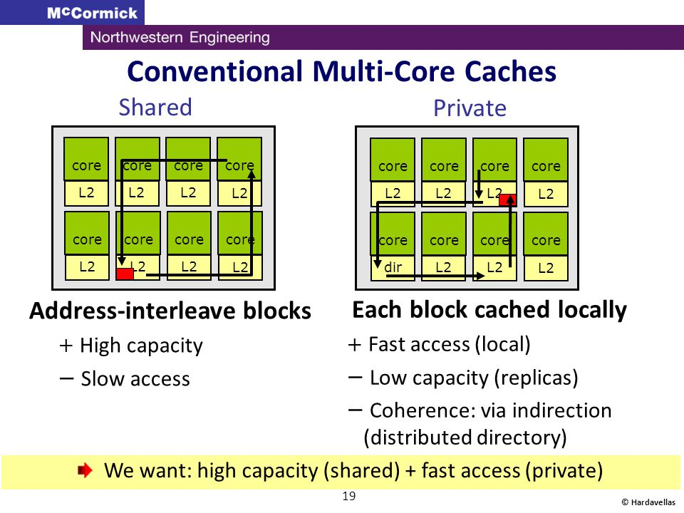 Conventional Multi-Core Caches