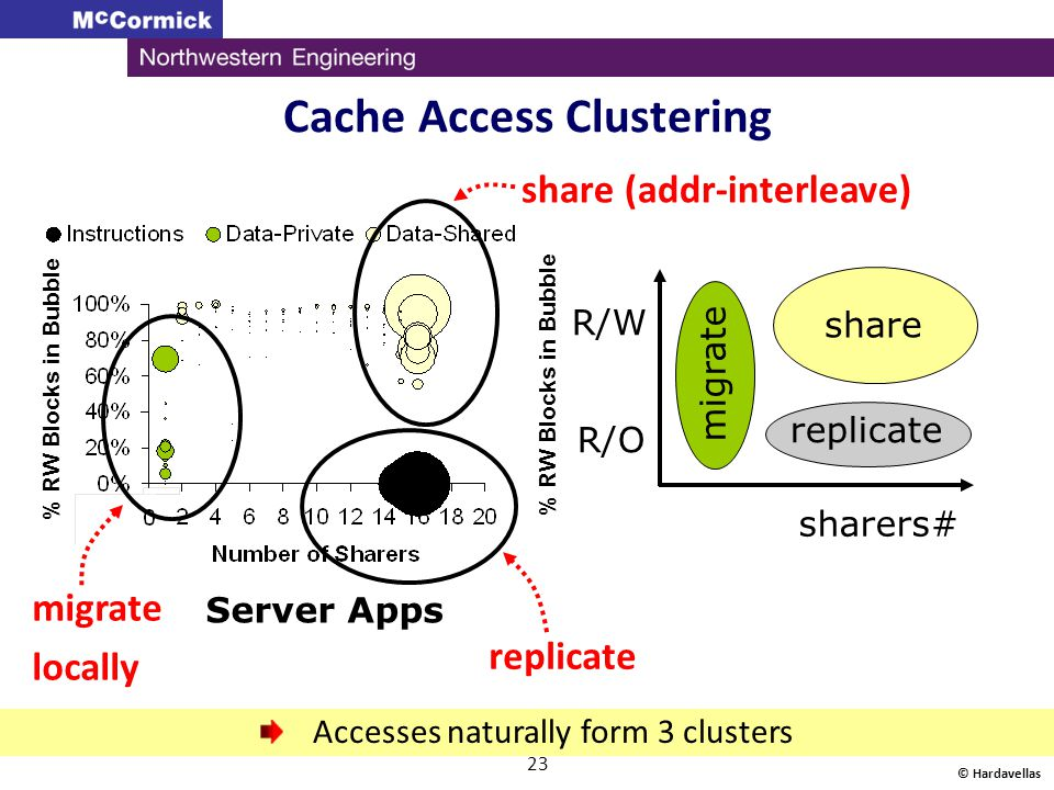 Cache Access Clustering