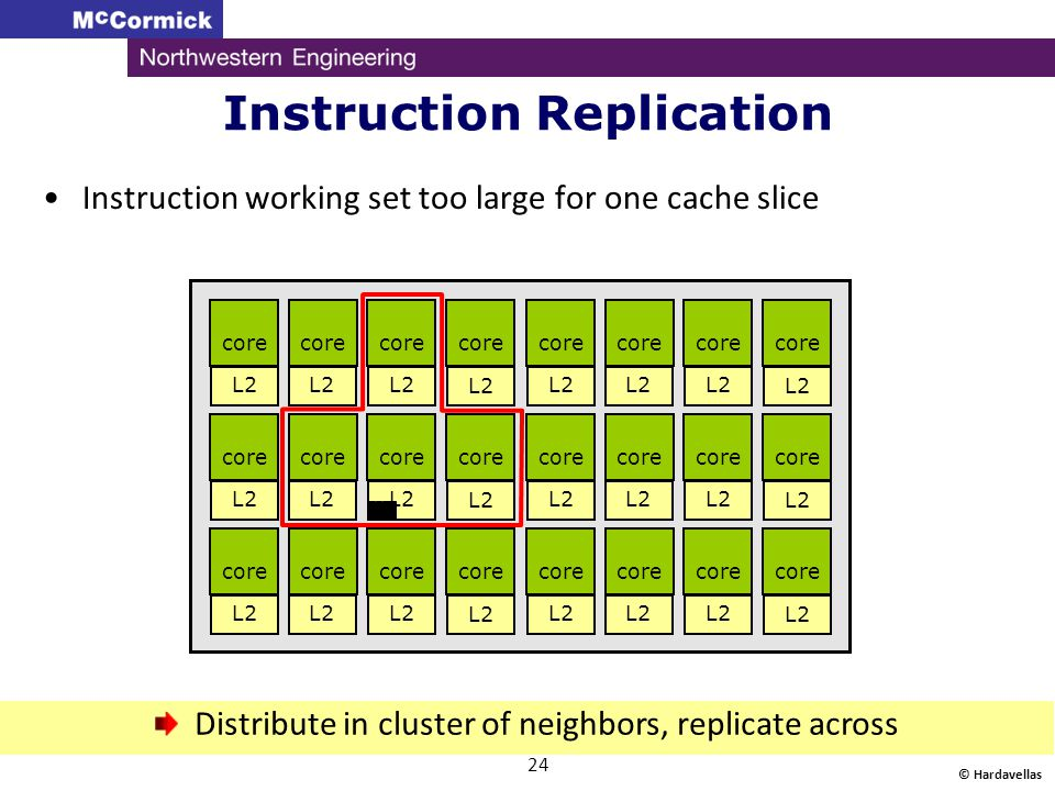 Instruction Replication