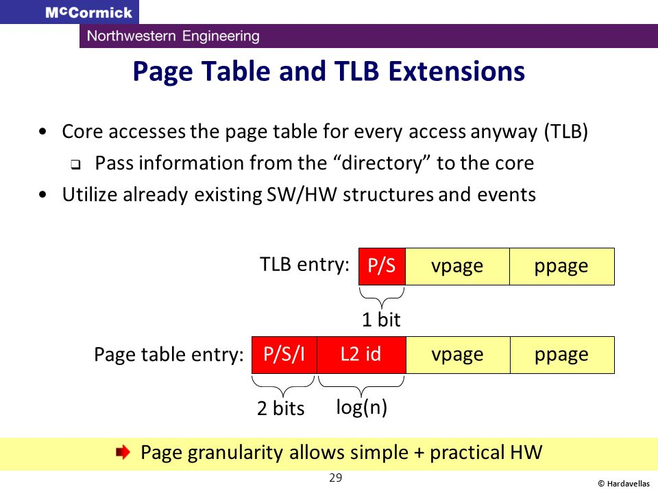 Page Table and TLB Extensions